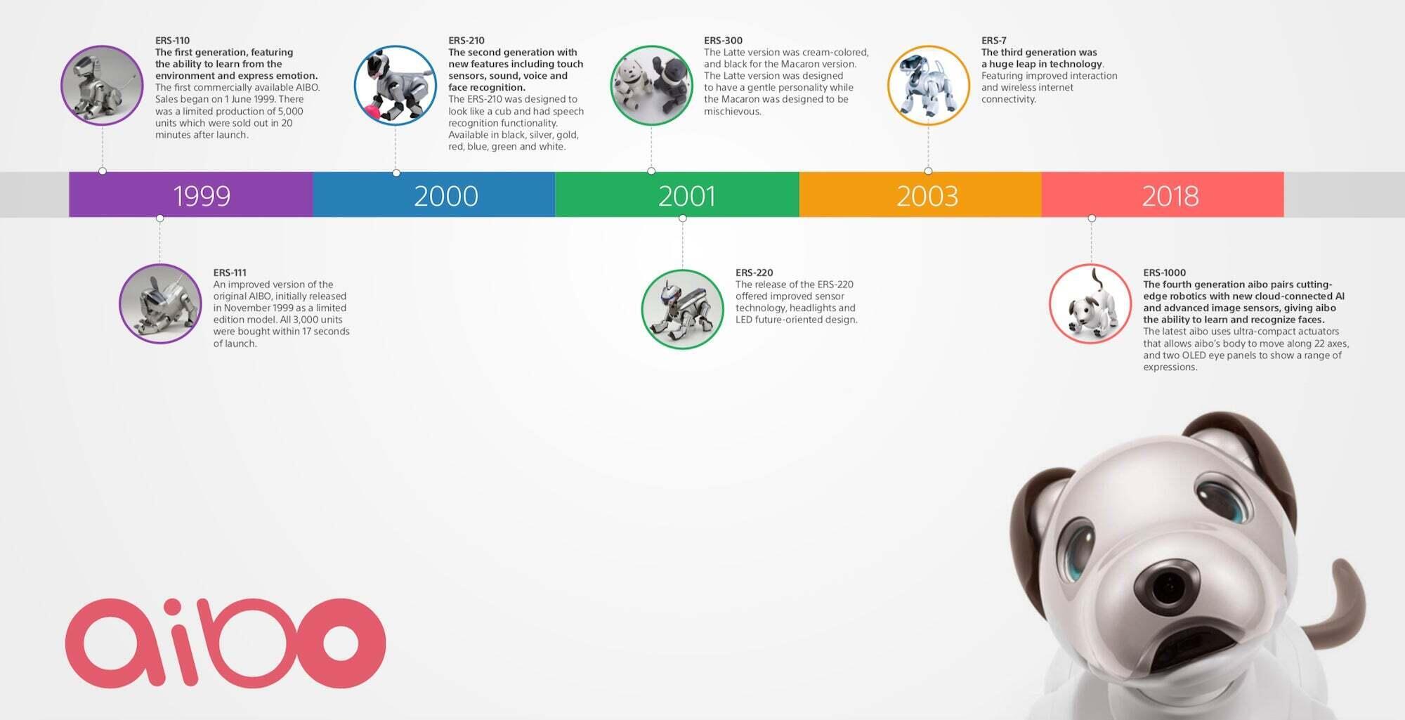Sony-aibo-evolution-timeline-1.jpg